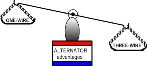 For most applications the advantages of a THREE-WIRE alternator will far outweigh the little time saved with a ONE-WIRE installation.